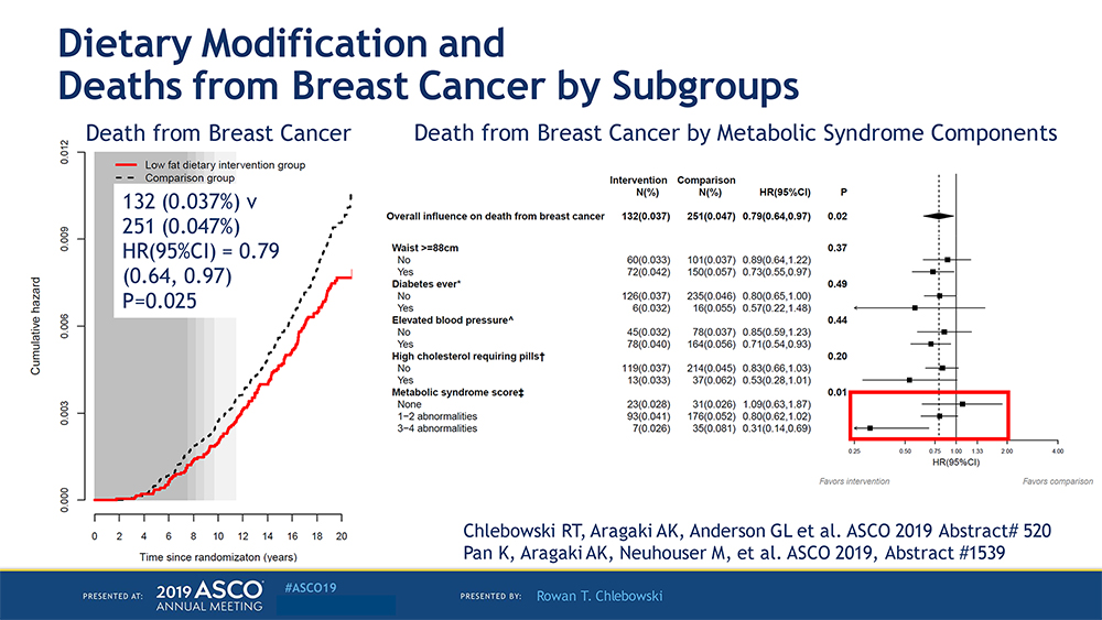 deths from breast cancer by subgroups asco2019